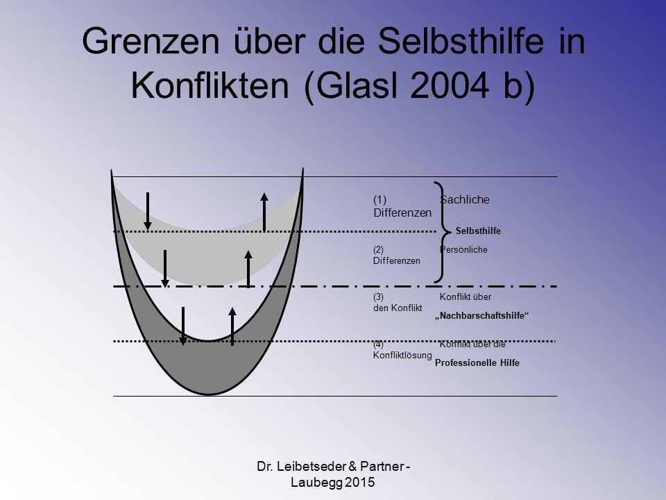 Grenzen über die Selbsthilfe in Konflikten (Glasl 2004 b)