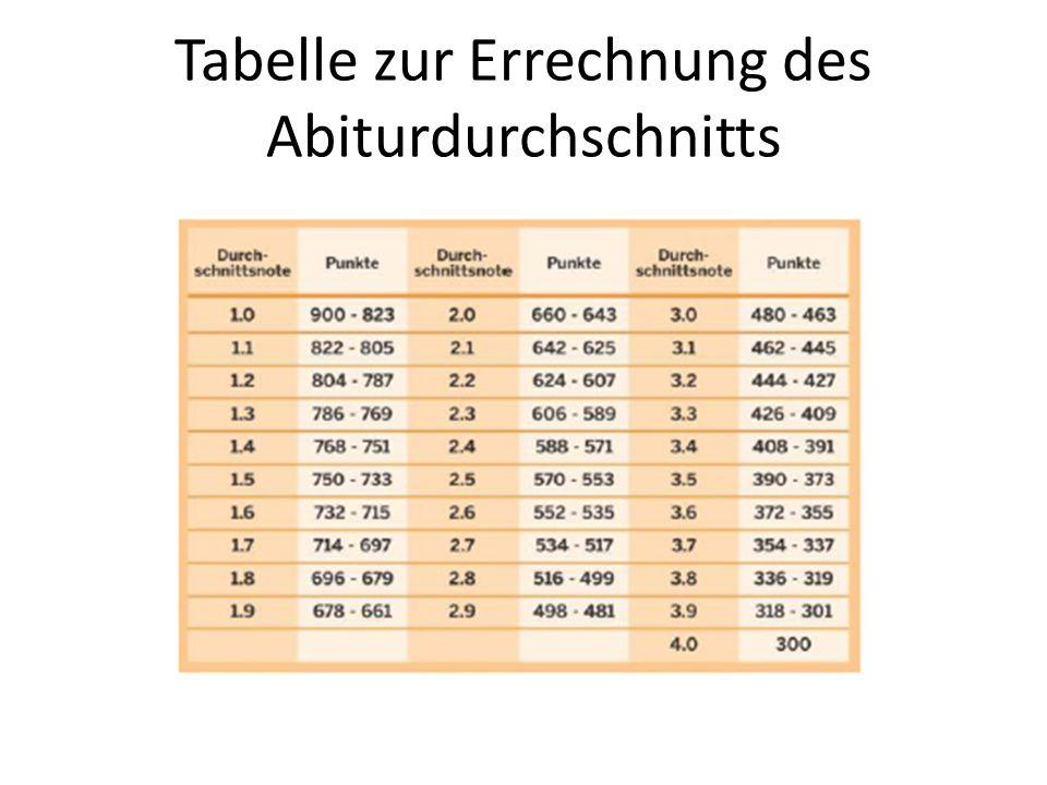 Tabelle zur Errechnung des Abiturdurchschnitts