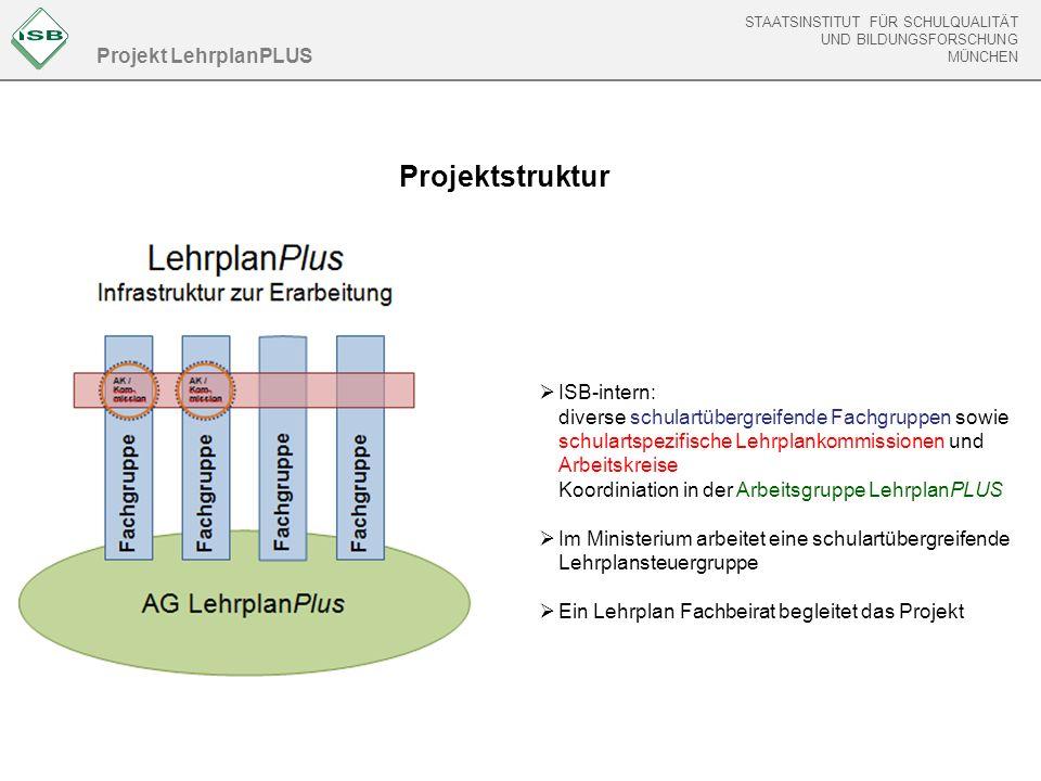 Projektstruktur Projekt LehrplanPLUS