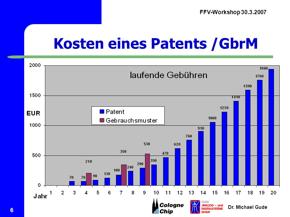 Kosten eines Patents /GbrM