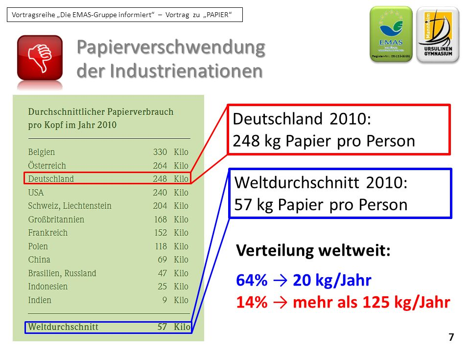 der Industrienationen