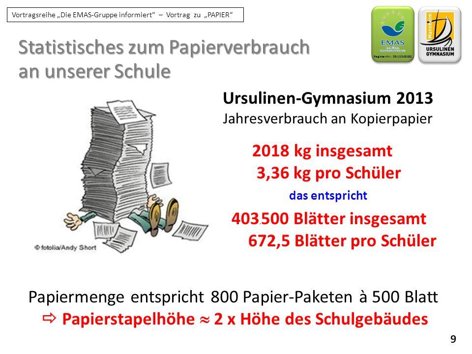 Statistisches zum Papierverbrauch an unserer Schule