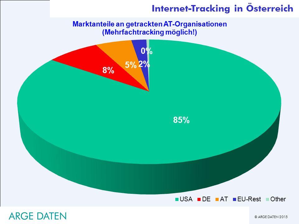 Internet-Tracking in Österreich