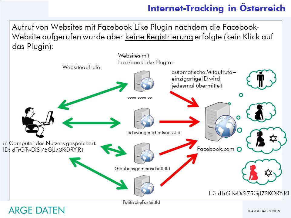   ARGE DATEN Internet-Tracking in Österreich