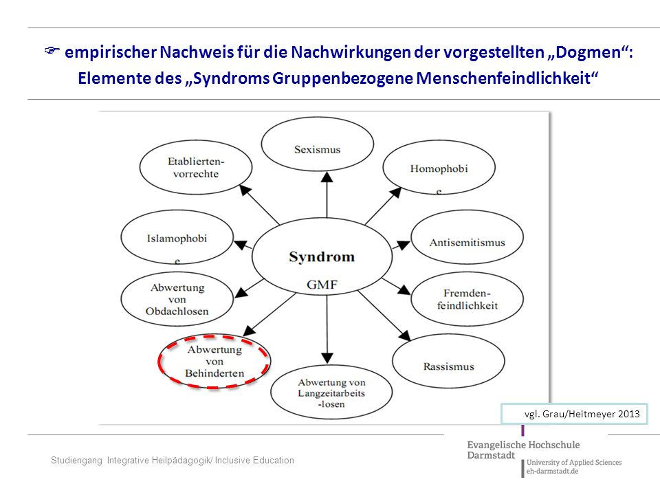 """ empirischer Nachweis für die Nachwirkungen der vorgestellten """"Dogmen : Elemente des """"Syndroms Gruppenbezogene Menschenfeindlichkeit"""