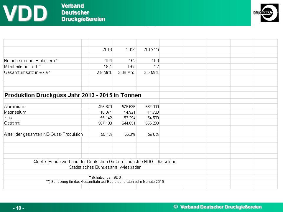 VDD Verband Deutscher Druckgießereien