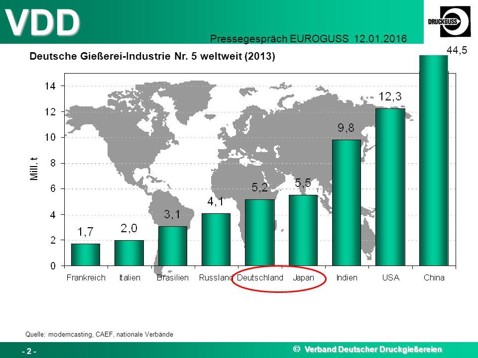 Deutsche Gießerei-Industrie Nr. 5 weltweit (2013) 44,5