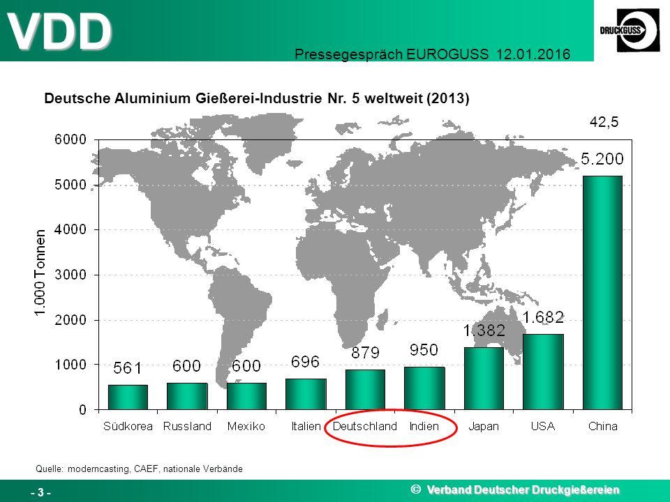 Deutsche Aluminium Gießerei-Industrie Nr. 5 weltweit (2013)