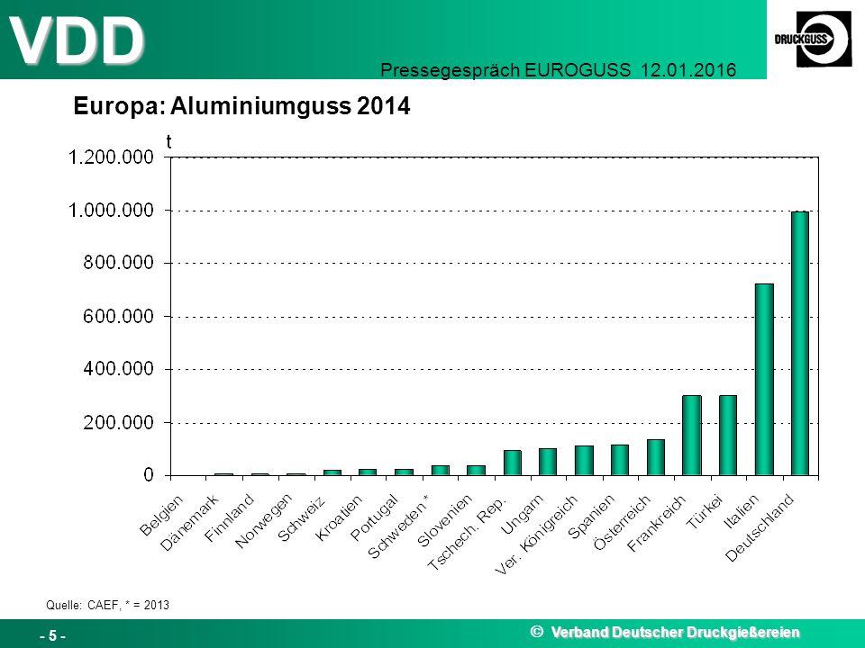 Europa: Aluminiumguss 2014
