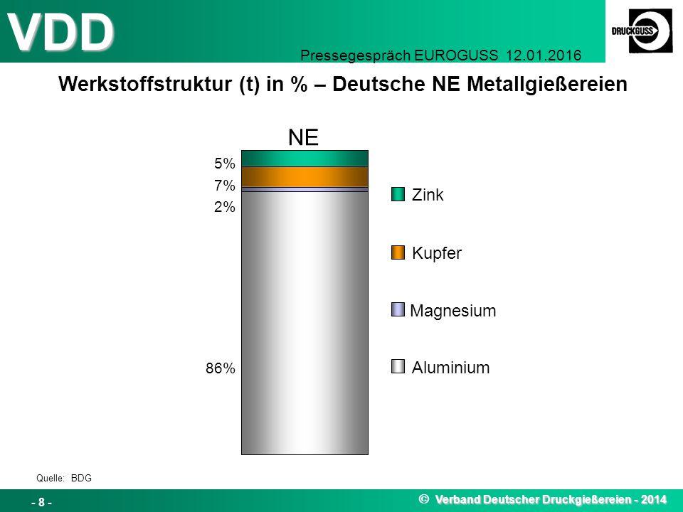 NE Werkstoffstruktur (t) in % – Deutsche NE Metallgießereien Zink