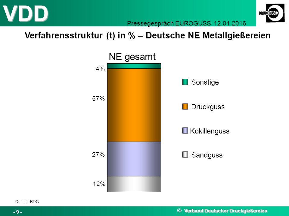 NE gesamt Verfahrensstruktur (t) in % – Deutsche NE Metallgießereien
