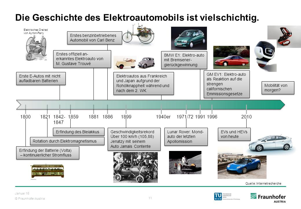 Die Geschichte des Elektroautomobils ist vielschichtig.