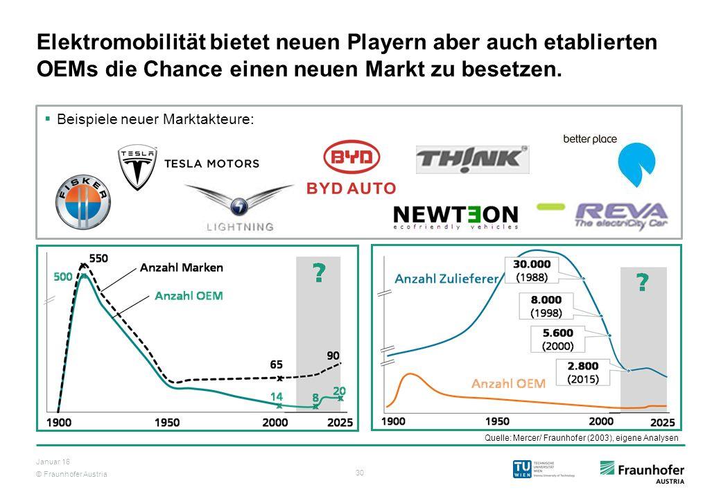 Elektromobilität bietet neuen Playern aber auch etablierten OEMs die Chance einen neuen Markt zu besetzen.