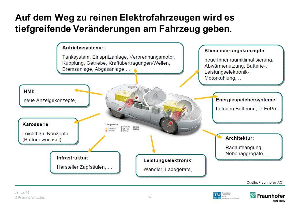 Auf dem Weg zu reinen Elektrofahrzeugen wird es tiefgreifende Veränderungen am Fahrzeug geben.