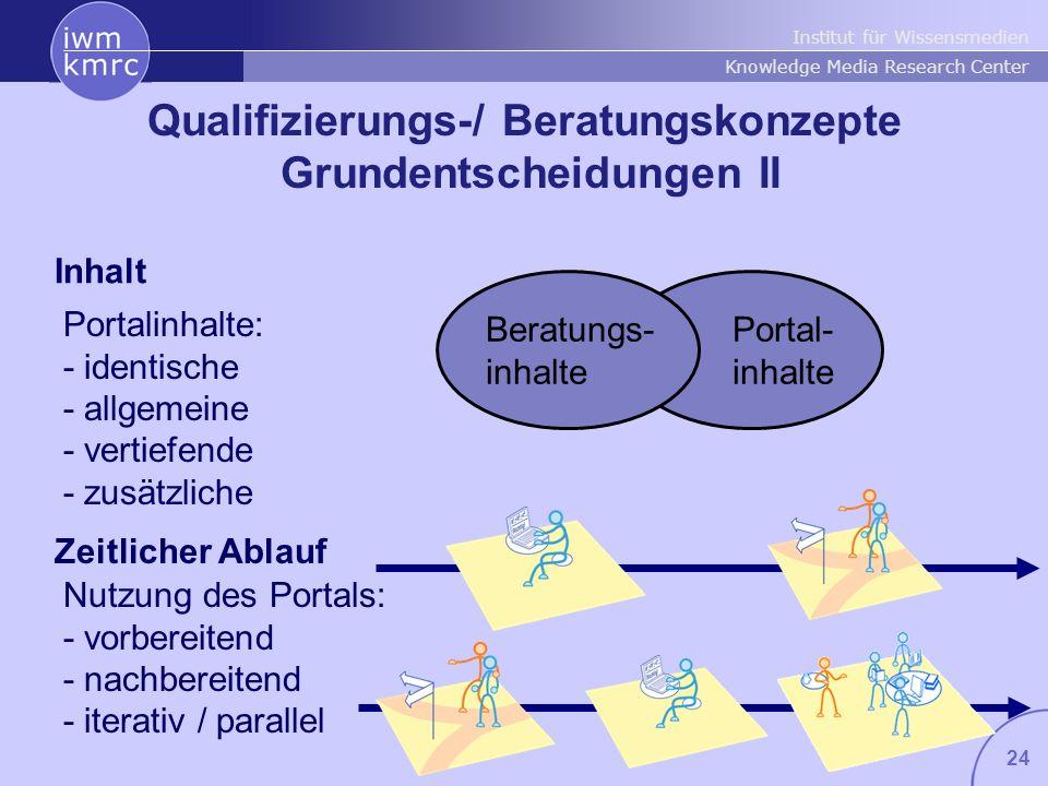 Qualifizierungs-/ Beratungskonzepte Grundentscheidungen II