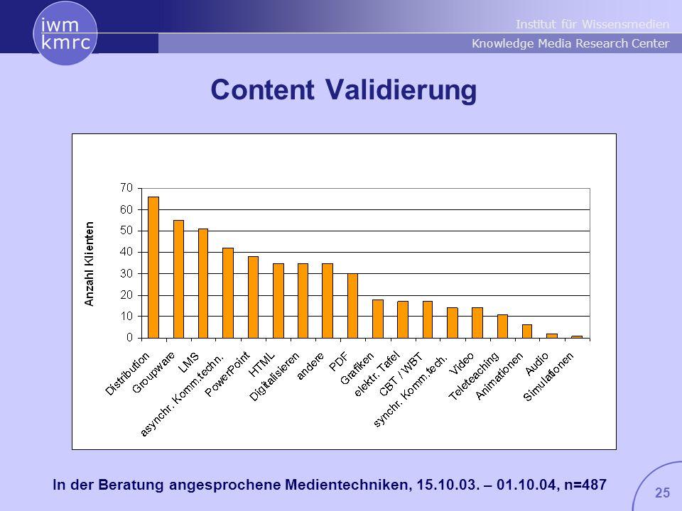 Content Validierung In der Beratung angesprochene Medientechniken, 15.10.03. – 01.10.04, n=487