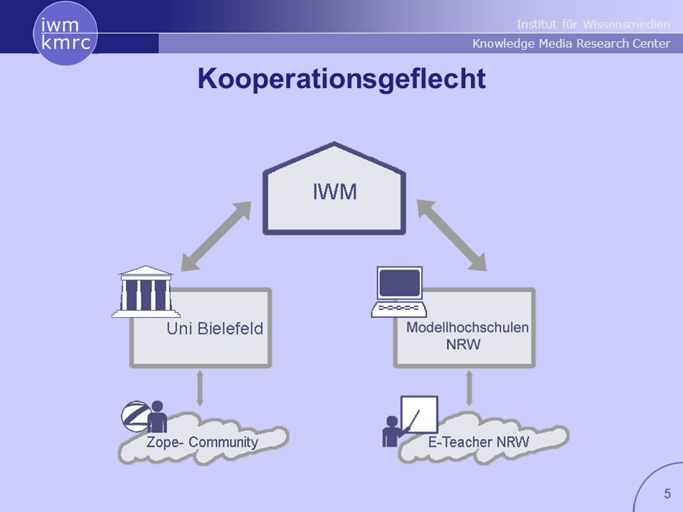 Kooperationsgeflecht