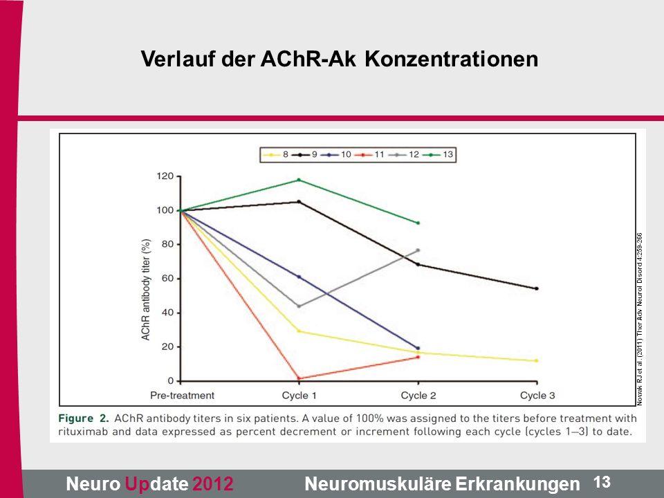 Verlauf der AChR-Ak Konzentrationen