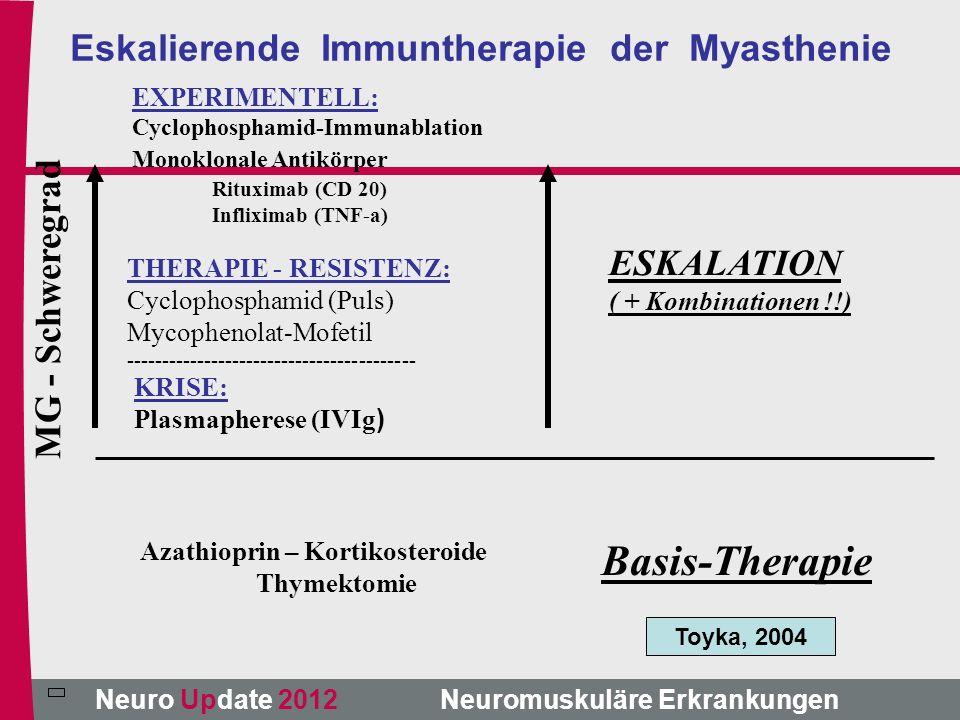Eskalierende Immuntherapie der Myasthenie