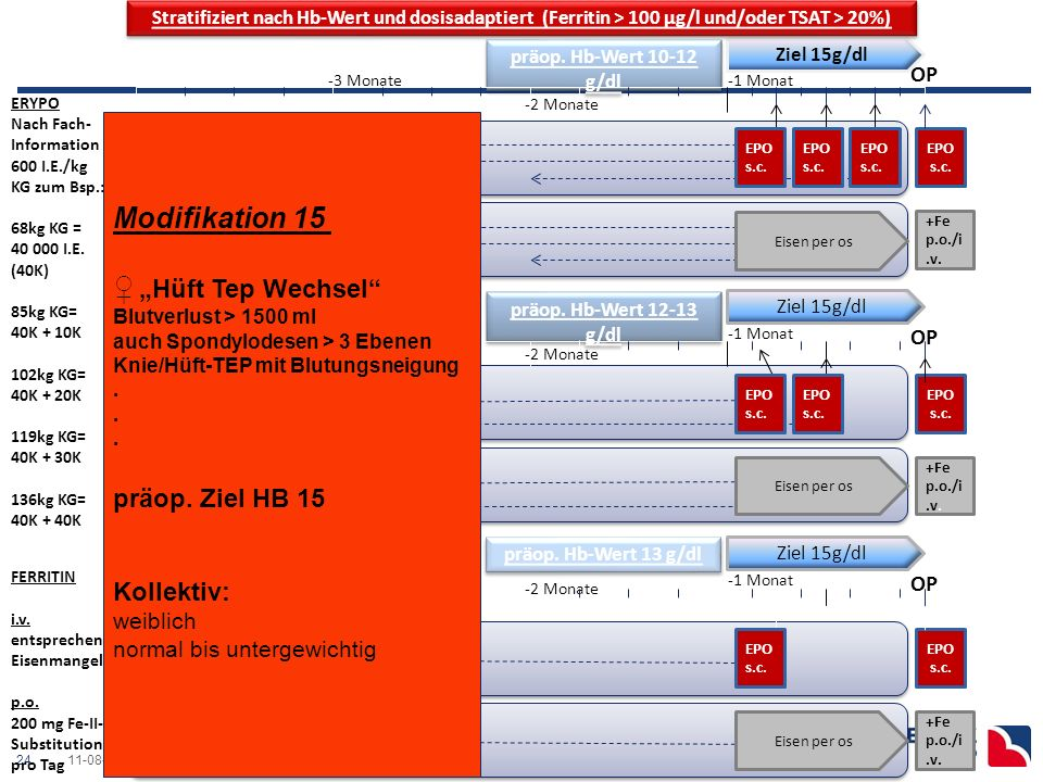 """Modifikation 14 ♂ """"Hüft Tep-Wechsel ♀""""Hüft Tep präop. Ziel HB 14 OP"""