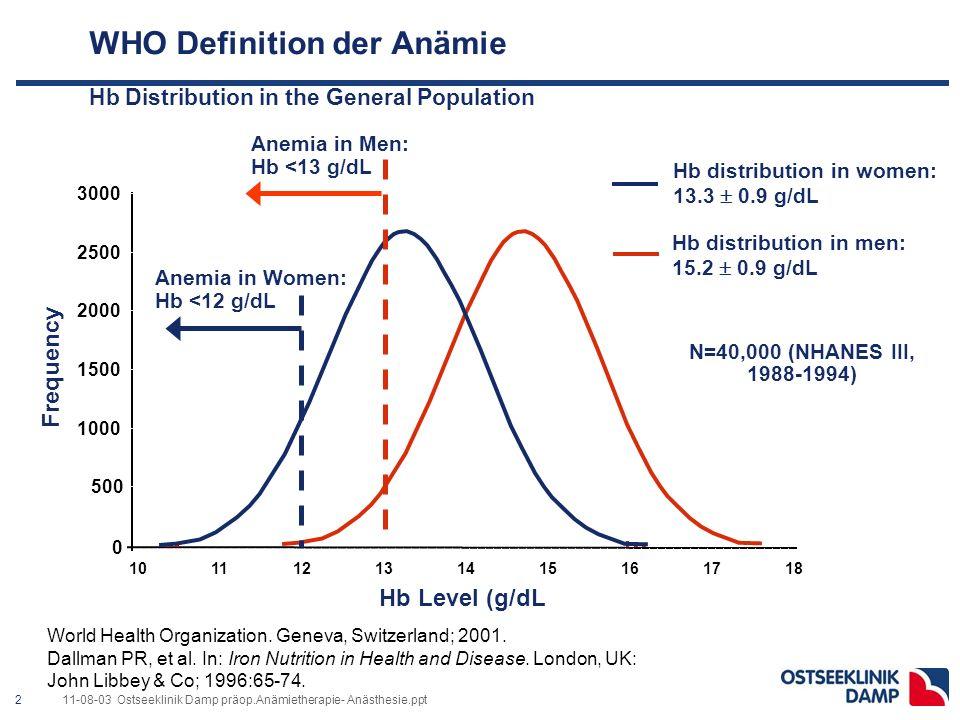Präoperative Anämie : Ursache & Prävalenz