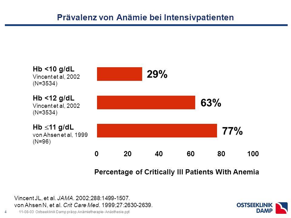 Prävalenz der Anämie bei Aufnahme