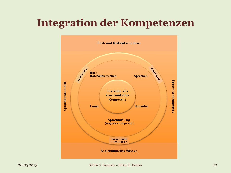 Integration der Kompetenzen
