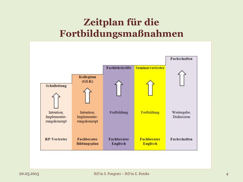 Zeitplan für die Fortbildungsmaßnahmen