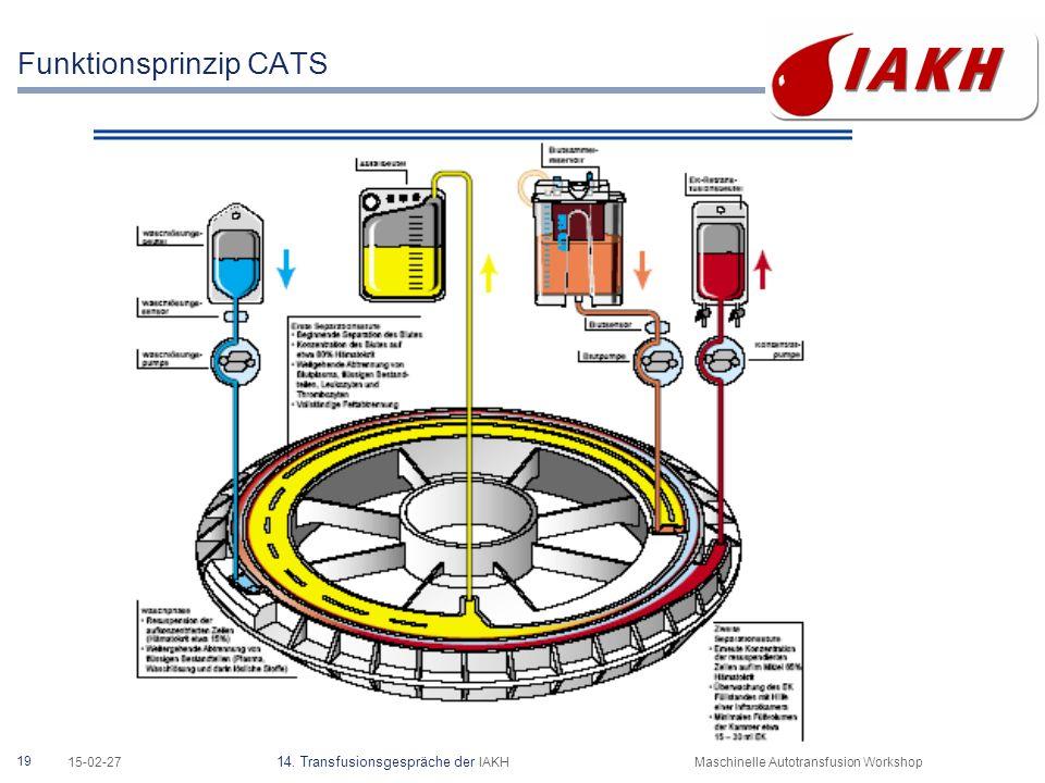 Wirkprinzip CATS