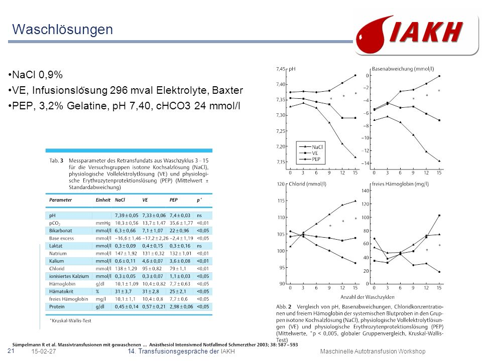 Eliminations- und Recovery-Raten