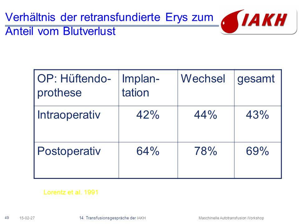 : Gehalt der aufbereiteten Konzentrate an Erythrozyten