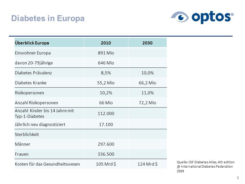 Diabetes in Europa Überblick Europa 2010 2030 Einwohner Europa 891 Mio
