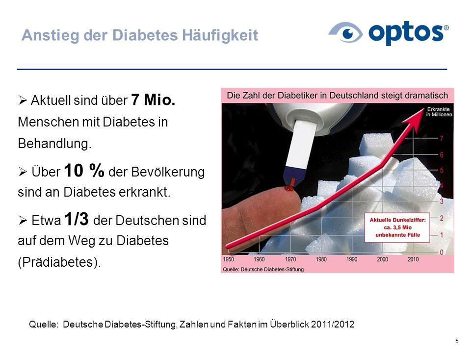 Anstieg der Diabetes Häufigkeit
