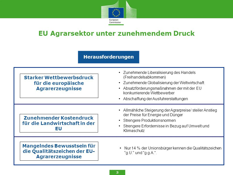 EU Agrarsektor unter zunehmendem Druck