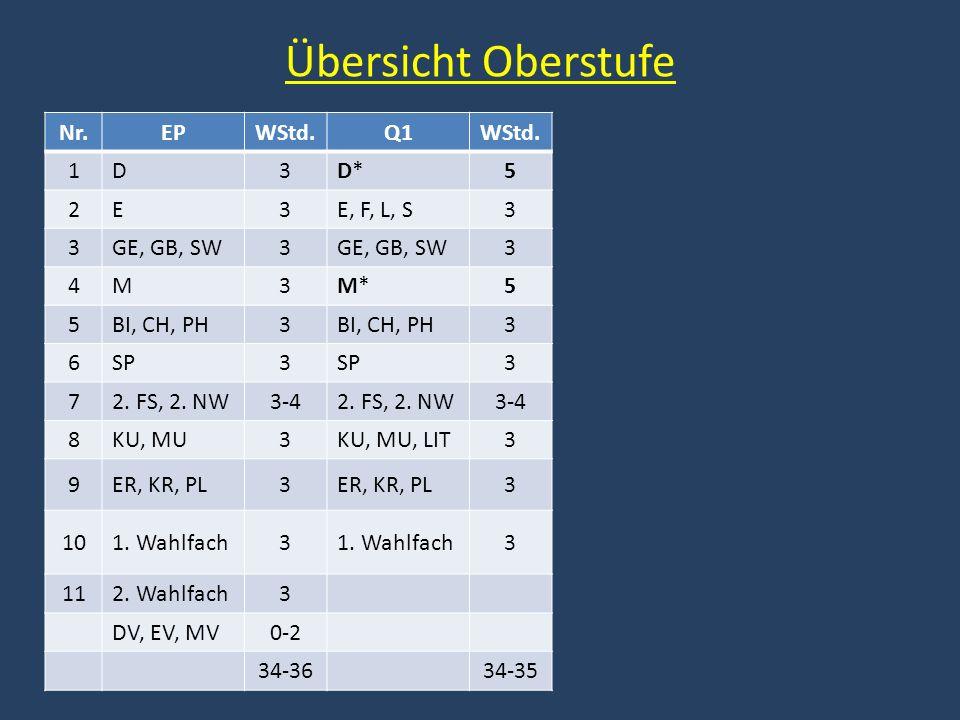 Übersicht Oberstufe Nr. EP WStd. Q1 1 D 3 D* 5 2 E E, F, L, S