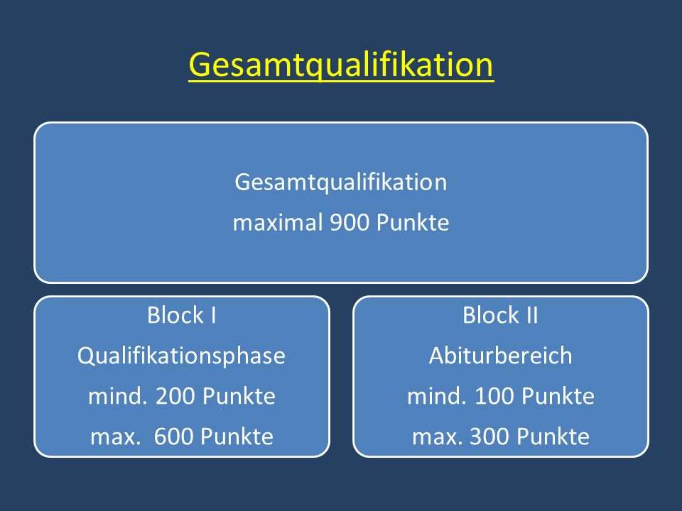 Gesamtqualifikation Gesamtqualifikation maximal 900 Punkte Block I