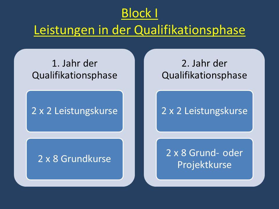 Block I Leistungen in der Qualifikationsphase