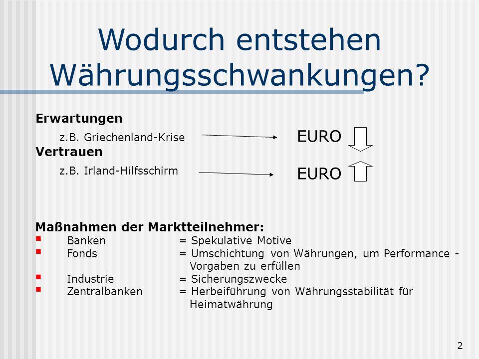 Wodurch entstehen Währungsschwankungen