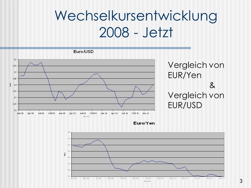 Wechselkursentwicklung 2008 - Jetzt