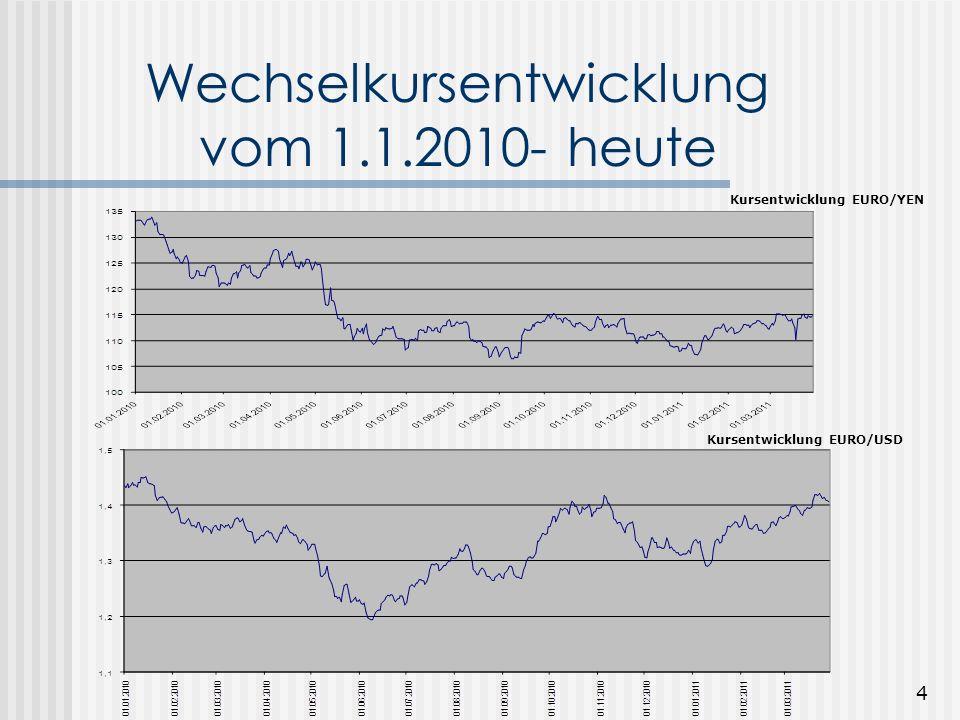 Wechselkursentwicklung vom 1.1.2010- heute