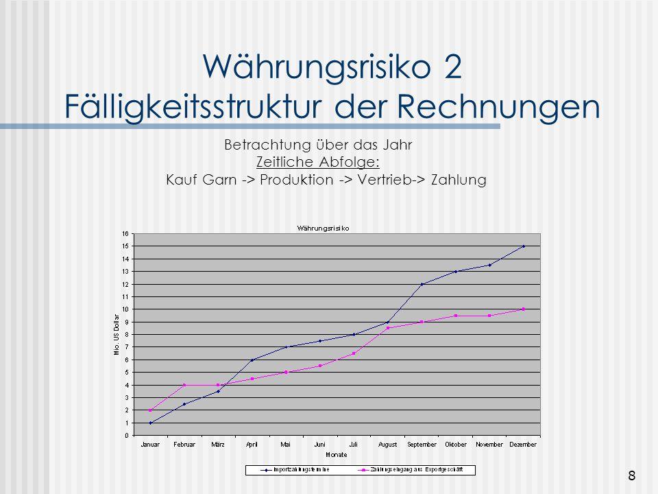 Währungsrisiko 2 Fälligkeitsstruktur der Rechnungen