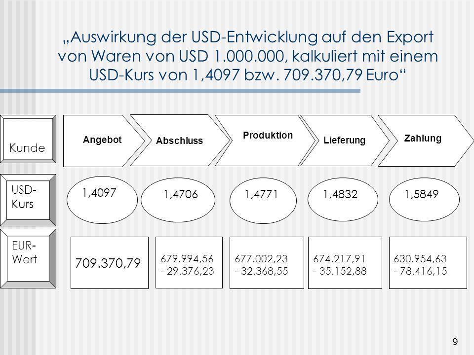"""""""Auswirkung der USD-Entwicklung auf den Export von Waren von USD 1.000.000, kalkuliert mit einem USD-Kurs von 1,4097 bzw. 709.370,79 Euro"""