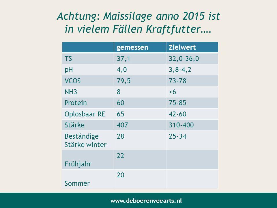 Achtung: Maissilage anno 2015 ist in vielem Fällen Kraftfutter….