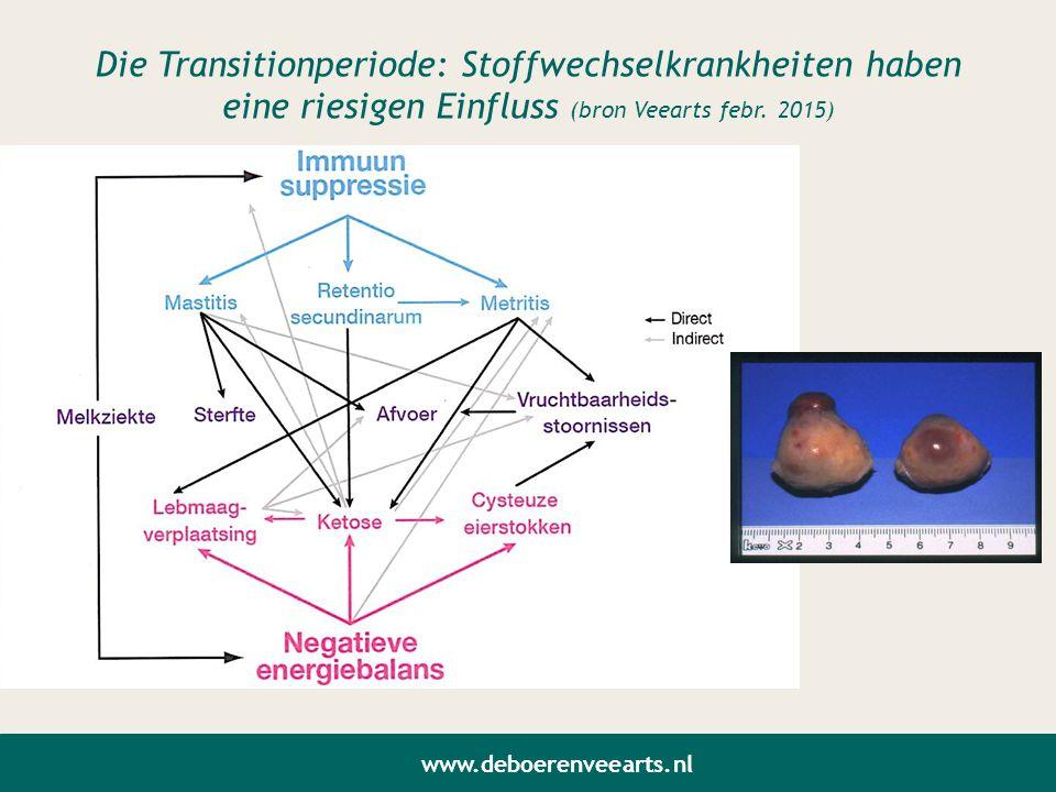 Die Transitionperiode: Stoffwechselkrankheiten haben eine riesigen Einfluss (bron Veearts febr. 2015)