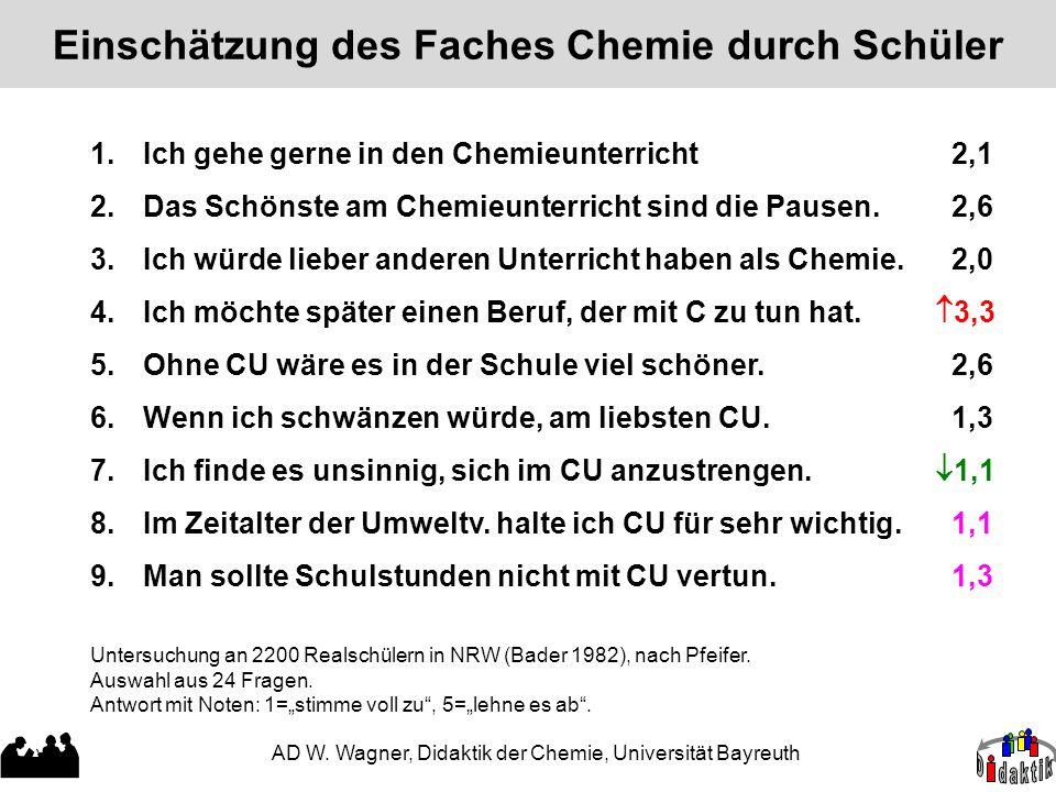 Einschätzung des Faches Chemie durch Schüler