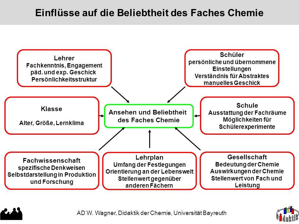 Einflüsse auf die Beliebtheit des Faches Chemie