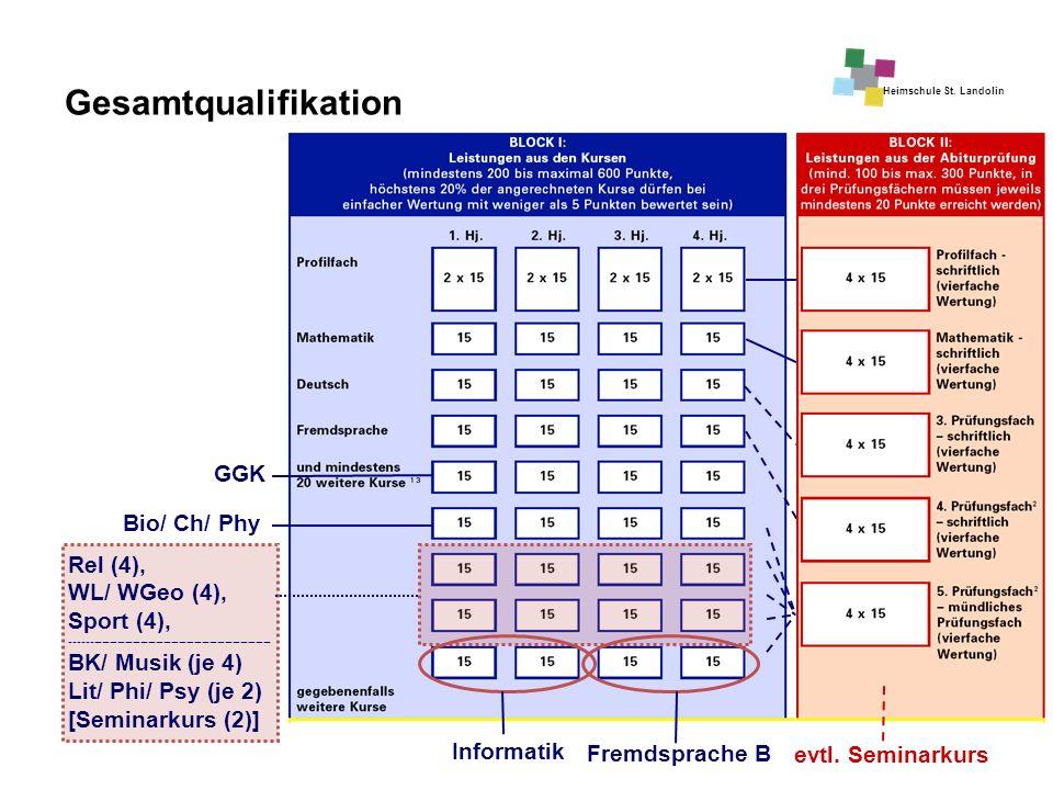 Gesamtqualifikation GGK Bio/ Ch/ Phy Rel (4), WL/ WGeo (4), Sport (4),