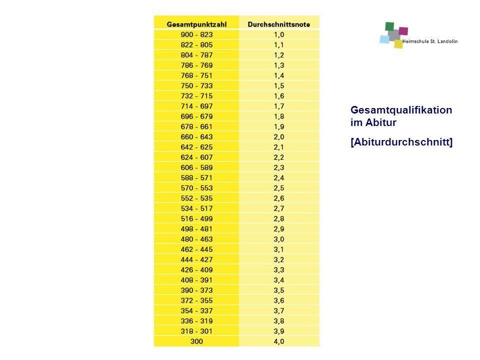 Gesamtqualifikation im Abitur