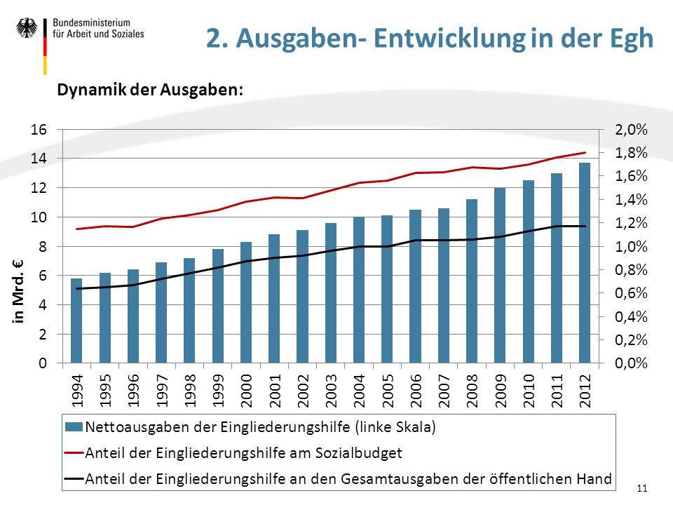 2. Ausgaben- Entwicklung in der Egh