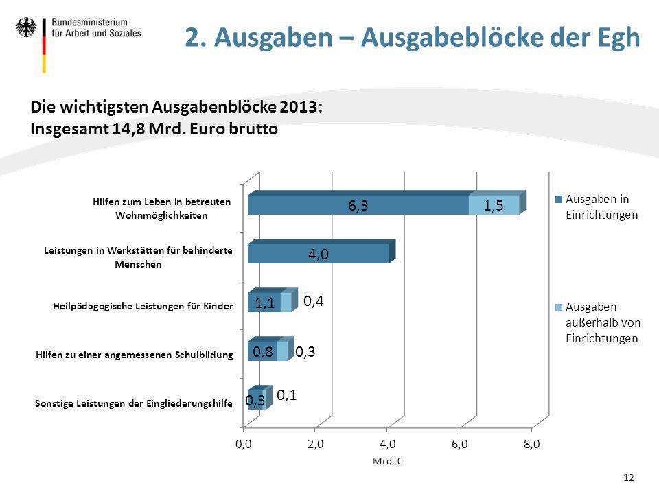 Die wichtigsten Ausgabenblöcke 2013: Insgesamt 14,8 Mrd. Euro brutto
